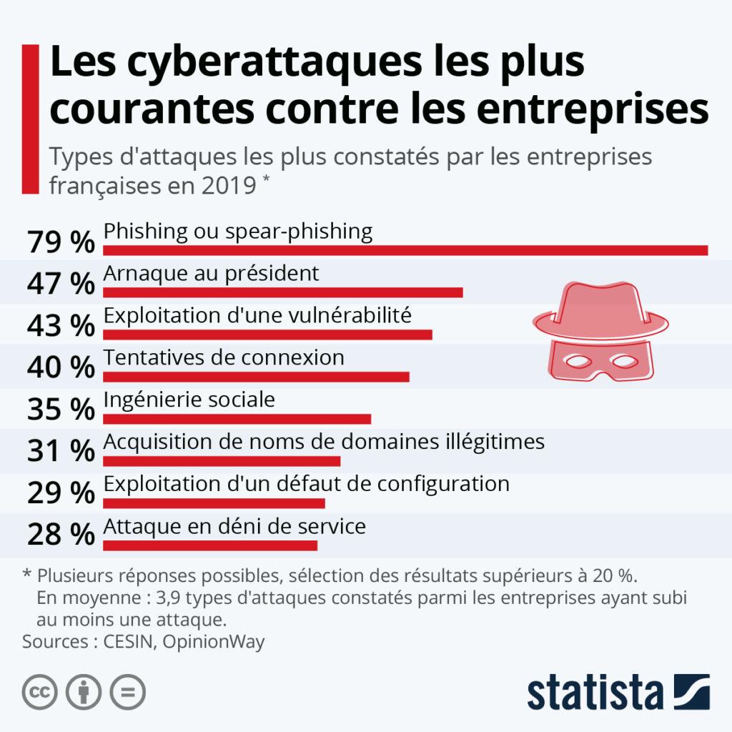 infographie les cyberattaques les plus répandues