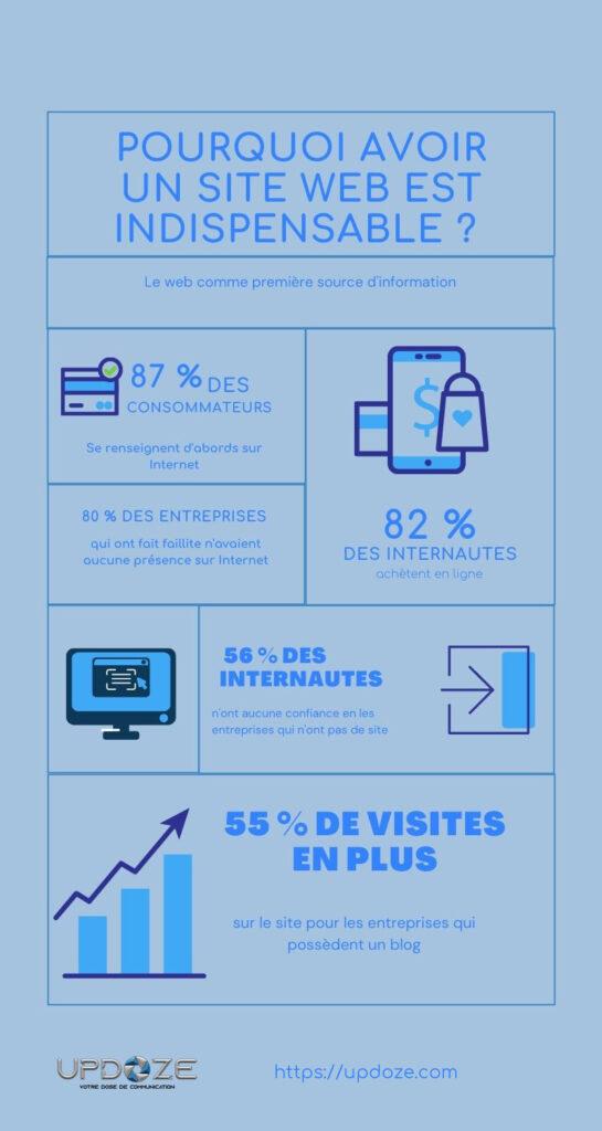 infographie création de site internet pour son entreprise pourquoi créer un site