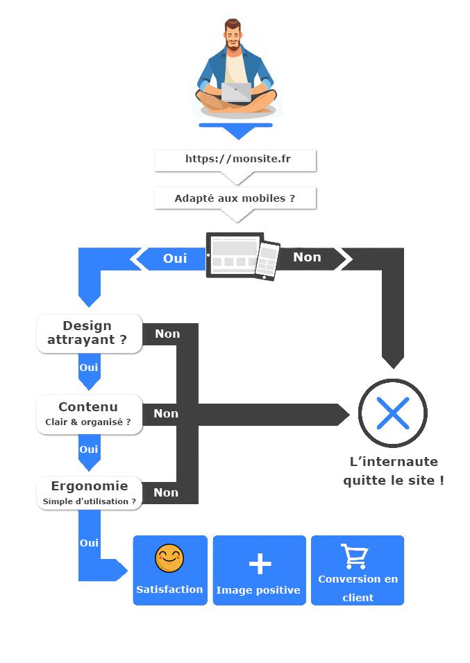Influence du design acquisition client