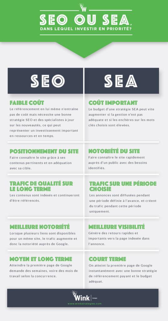 infographie seo versus sea thérapeute ne pas investir référencement