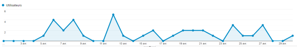 mauvais mots clés courbe google analytics de trafic organique