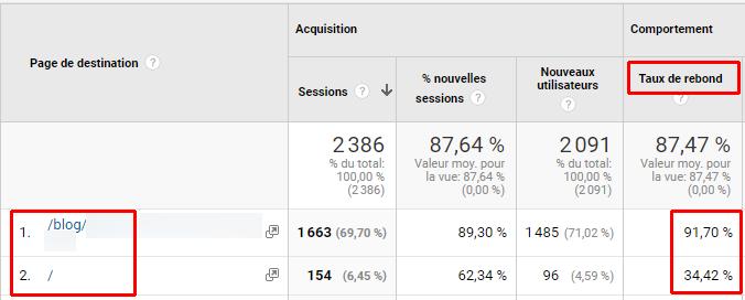 le taux de rebond différenceentre aticle de blog et landing page