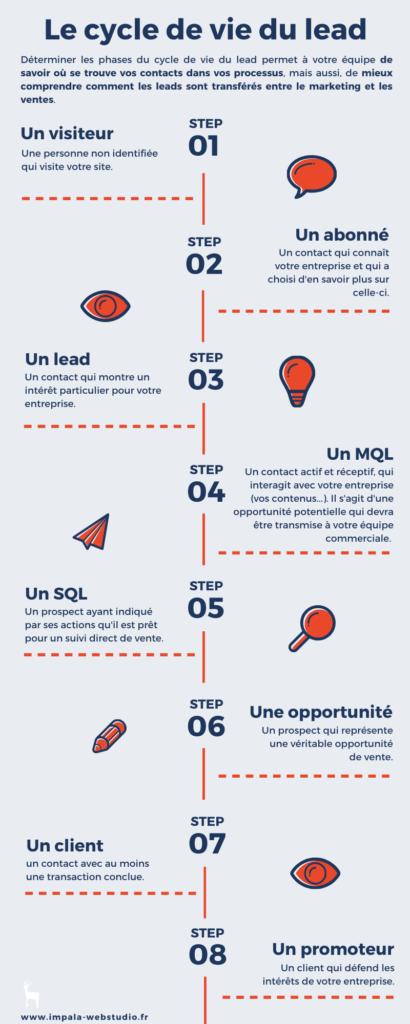 infographie cycle de vente