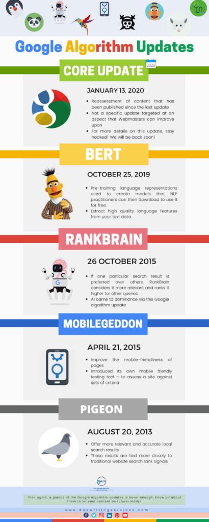 infographie des mises à jour majeures de Google