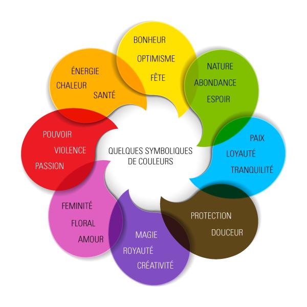 la signification des couleurs palette de couleur site web