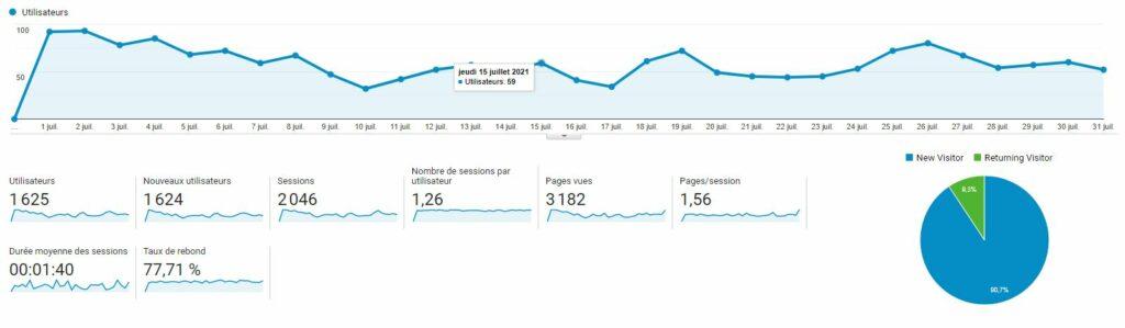 audit google analytics avant refonte de site web